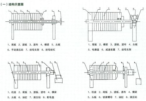 该压滤机结构简单,使用方便